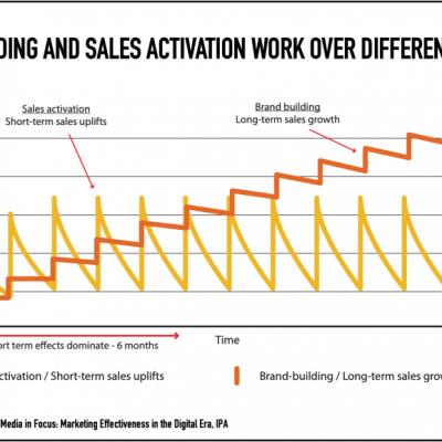 Tip č.1: Vnímejte marketing jako investici, ne náklad